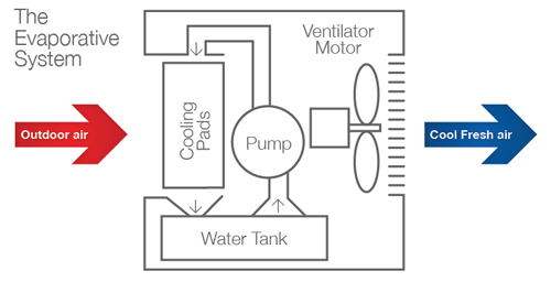 Ducted Evaporative Air Conditioning Efficient Air